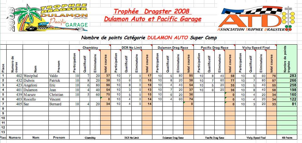 Super Comp ET 2008